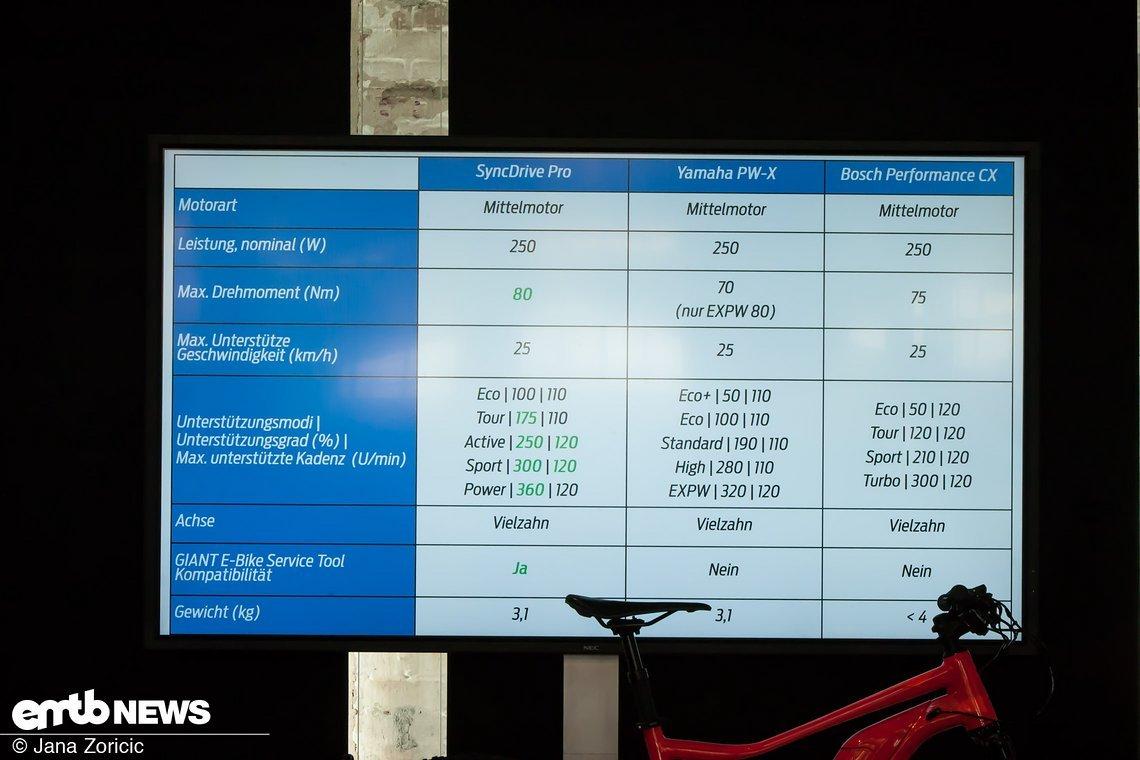 Diese Tabelle soll den Vergleich zwischen Bosch Performance CX, Yamaha PW-X und SyncDrive Pro-Motor zeigen.