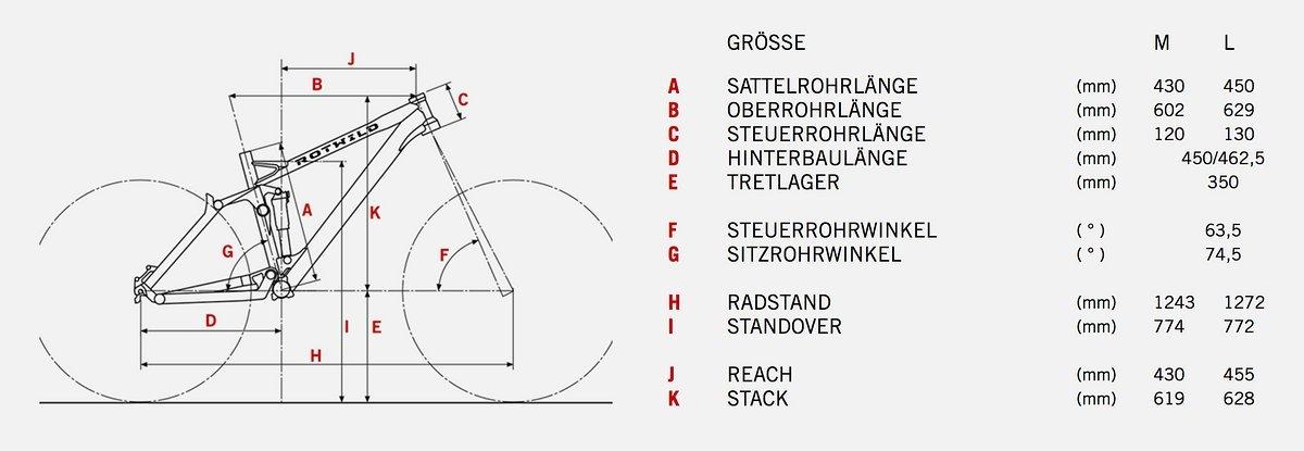 Geometriedaten des Rotwild R.G+ FS Evo
