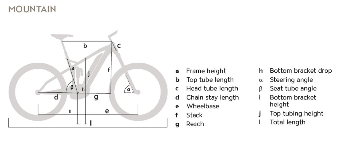 Uproc Geometrie
